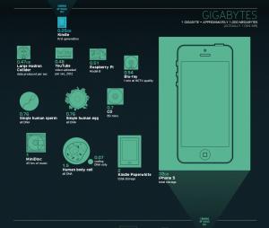 gigabytes