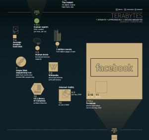 terabytes